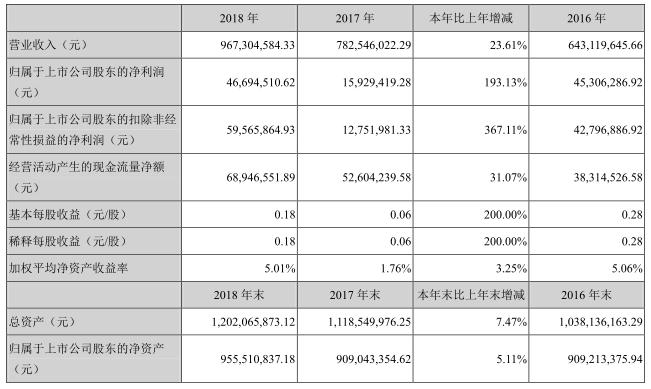 躍嶺股份:2018年實現營業收入、凈利潤雙增長