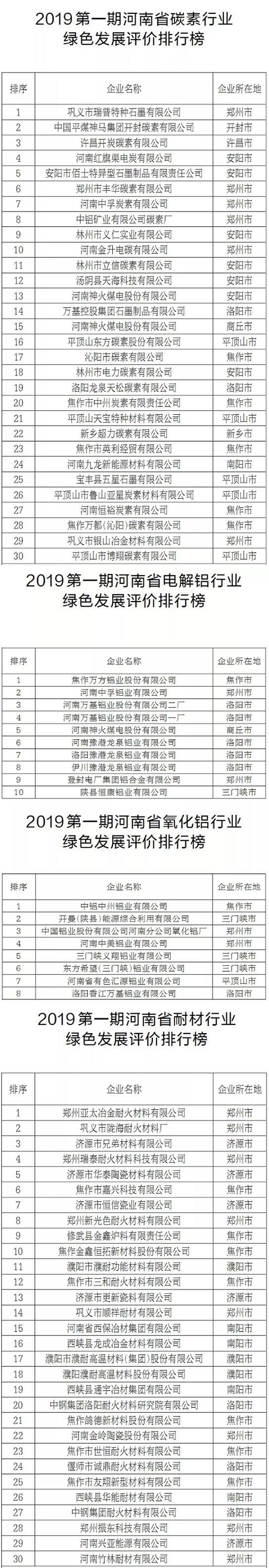 河南省公布碳素、电解铝、氧化铝、耐材等行业企业绿色发展评价排行