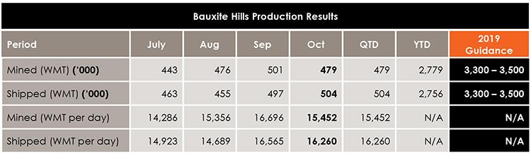 10月份梅特罗矿业采矿量47.9万湿吨