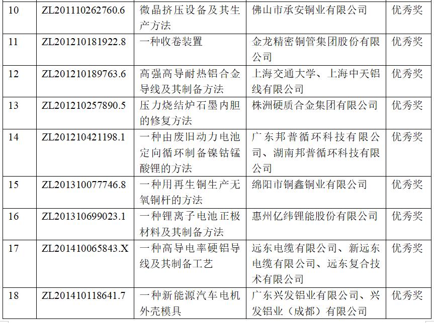 有色金屬行業27項專利榮獲第二十一屆中國專利獎 多個涉鋁項目獲獎
