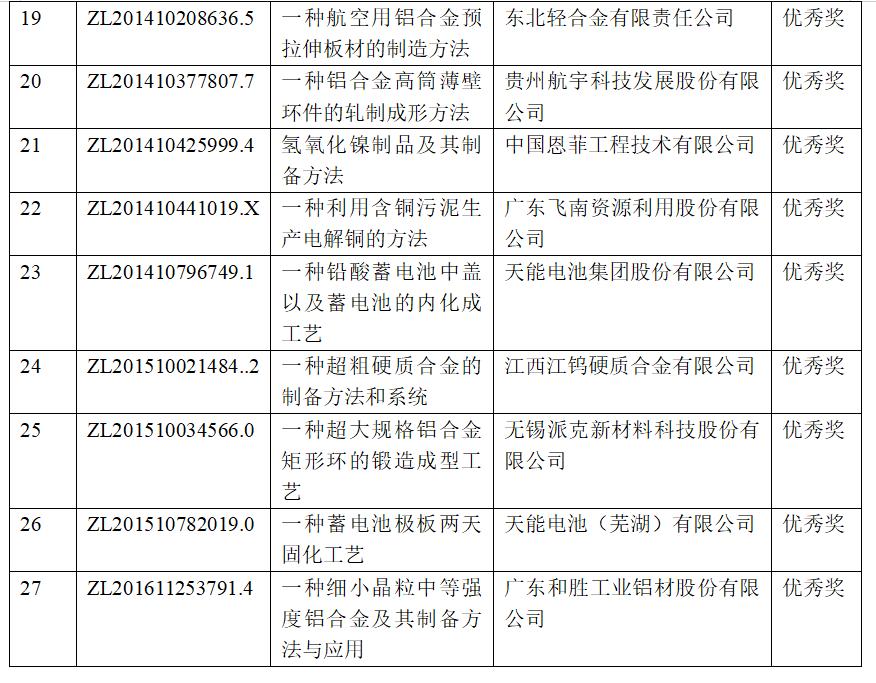 有色金属行业27项专利荣获第二十一届中国专利奖 多个涉铝项目获奖