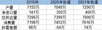 中国2021年将增加300万吨铝产能