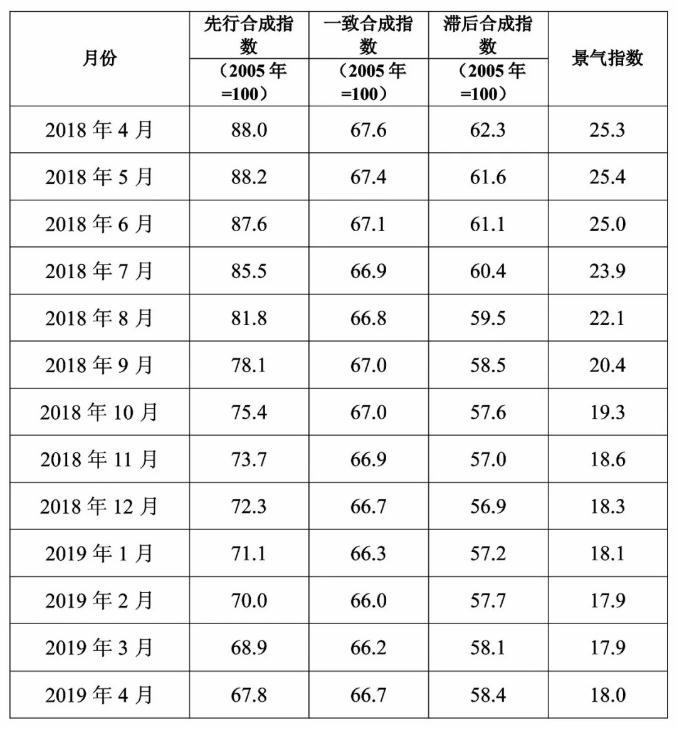 中经有色金属产业月度景气指数报告(2019年4月)