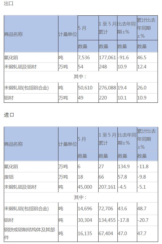 5月氧化铝、废铝、铝材进出口数据