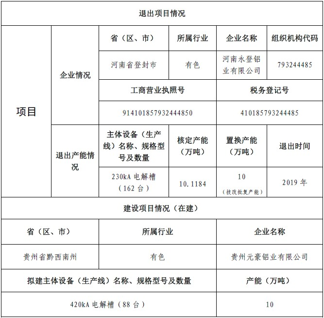 贵州元豪铝业煤电铝一体化项目产能置换方案