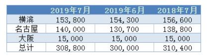 7月底日本三大港口铝库存环比上升2.9%