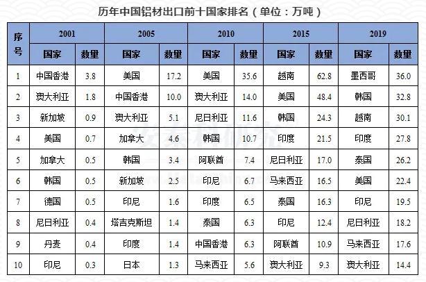 看不见的防线——中国铝产品出口趋势分析
