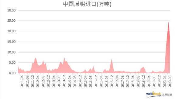 中国9月原铝进口量略有减少,但仍远高于往年同期水平