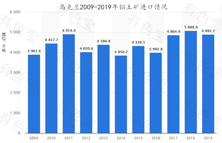 乌克兰前十月铝土矿进口量增长6.2%
