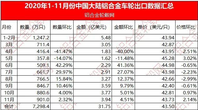 2020年1~11月份中国铝合金车轮出口数据汇总