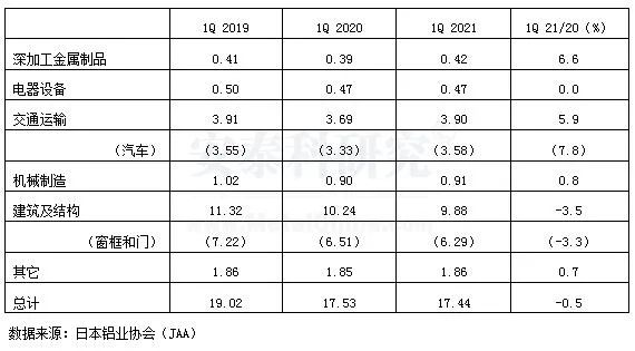 2021年一季度日本铝材发货量统计